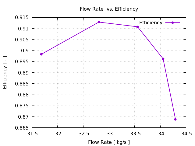 Efficiency Plot Compressor Segment Tutorial Pressure Z+ View NASA Rotor 67 CFD