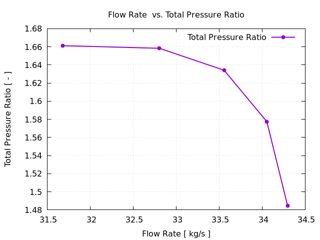 Pressure Ratio Axial Compressor Segment Tutorial Pressure Z+ View NASA Rotor 67 CFD