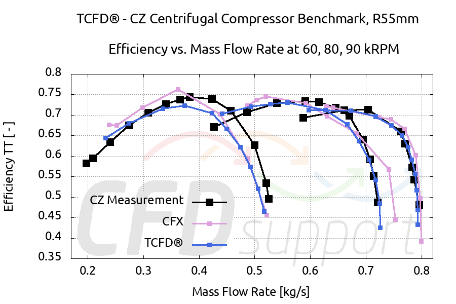 TCFD Benchmark Radial Compressor CZ comparison CFX mass Efficiency