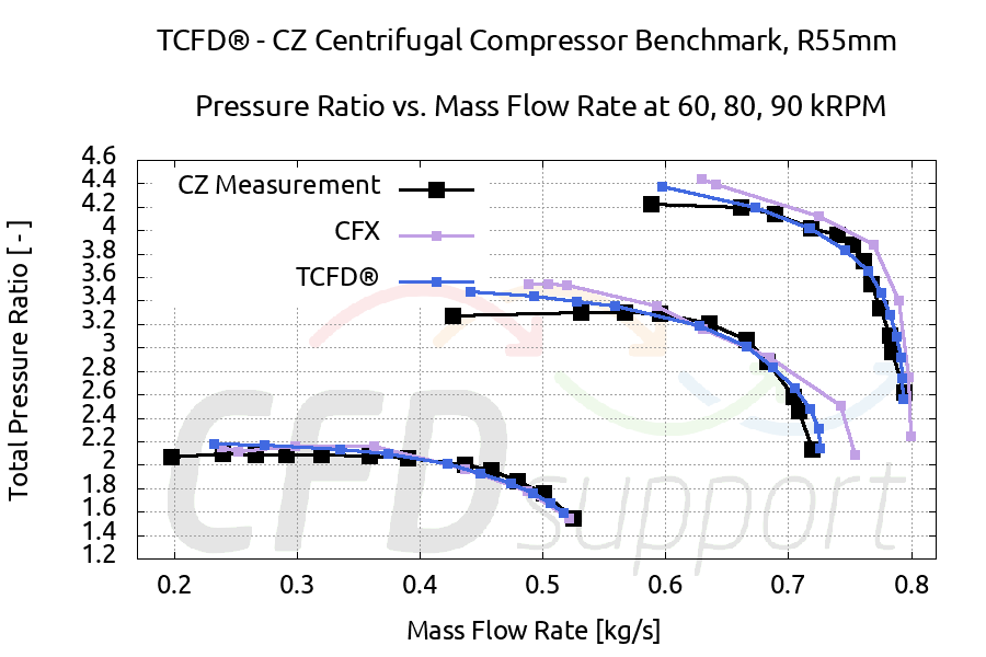 TCFD Benchmark Radial Compressor CZ mass comparison CFX PR 900x600