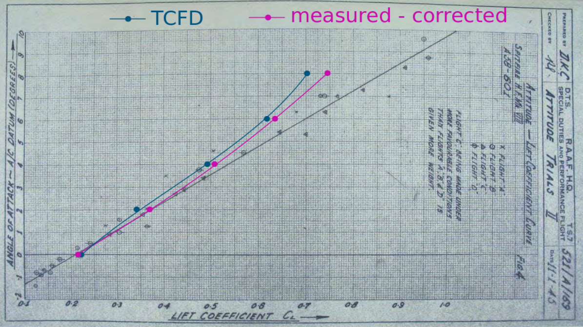 TCFD Spitfire lift coefficient comparison cl