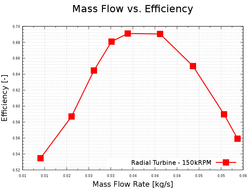 TurbomachineryCFD-radial-turbine-compressible-mass-flow-rate-vs-efficiency
