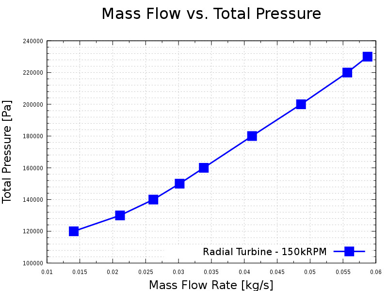 TurbomachineryCFD-radial-turbine-compressible-mass-flow-rate-vs-total-pressure