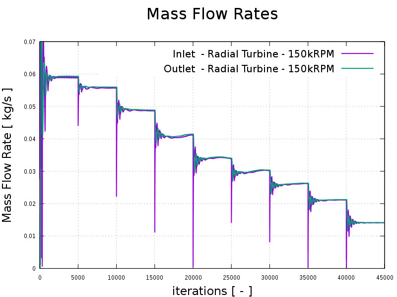 CFD radial turbine run mass flow rate