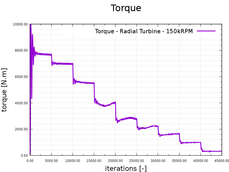 CFD radial turbine run torque