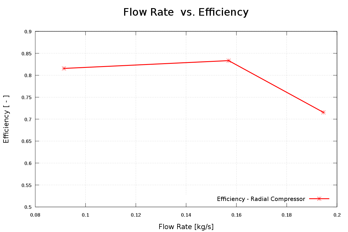 Radial Compressor CFD Study