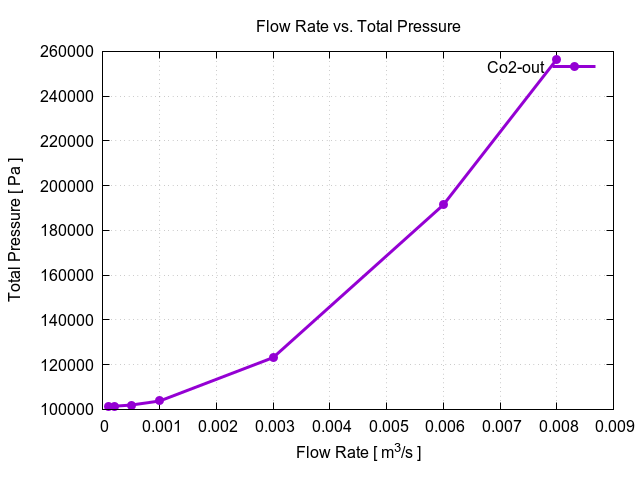 CFD valve run time convergence monitor flow rate efficiency segment