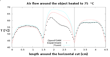 CFD Support: Why OpenFOAM?, CFD software