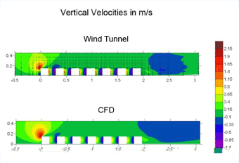 Comparison CFD OpenFOAM and tunnel measurement